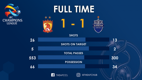 Buriram Come Away With A Point From China After Superb Second-Half Performance