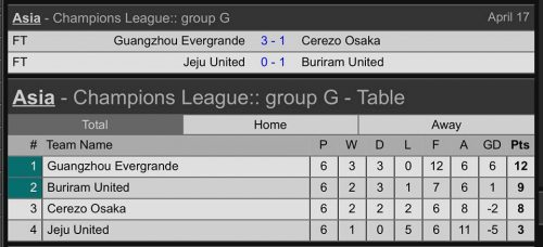 Buriram Through To AFC Champions League Last 16 With Heroic Victory In Korea